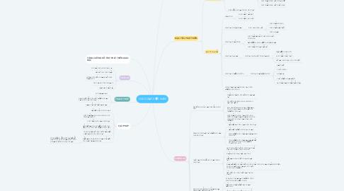 Mind Map: GIÁO DỤC VIỆT NAM