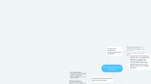 Mind Map: Conceptos básicos de economía.