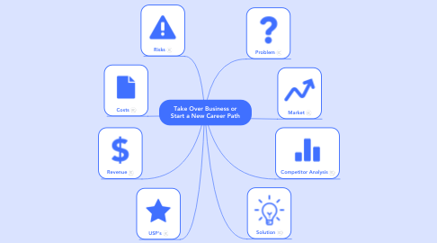 Mind Map: Take Over Business or Start a New Career Path