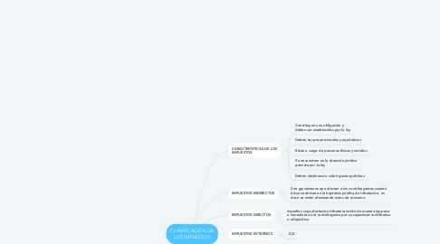 Mind Map: CLASIFICACIÓN DE LOS IMPUESTOS