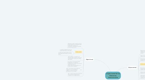 Mind Map: Objeto formal de las Relaciones Internacionales
