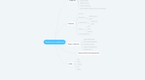 Mind Map: Тематика постов Михаила