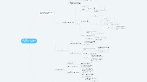 Mind Map: TƯ TƯỞNG HCM: ĐẢNG CỘNG SẢN VIỆT NAM