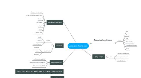 Mind Map: Jaringan Komputer