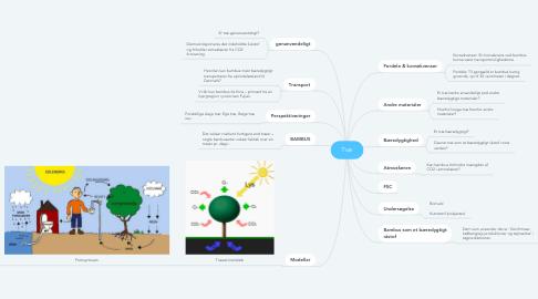 Mind Map: Træ