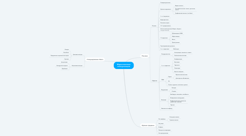Mind Map: Маркетинговые коммуникации