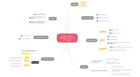 Mind Map: Product Launch - Strategic Project #1 (Template)