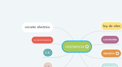 Mind Map: resitencia