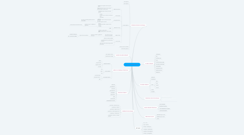 Mind Map: OSNOVE INFROMATIKE