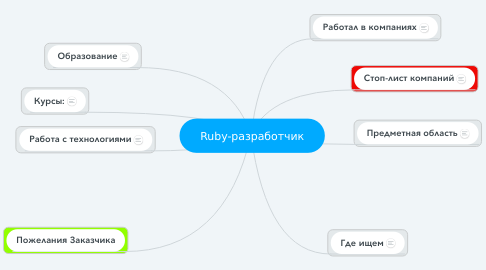 Mind Map: Ruby-разработчик