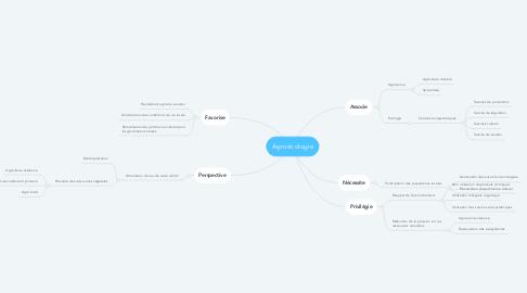 Mind Map: Agroécologie