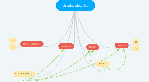 Mind Map: circuito electrico