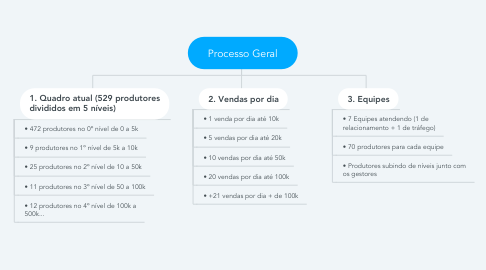 Mind Map: Processo Geral