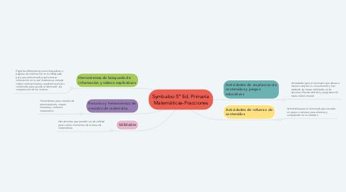 Mind Map: Symbaloo 5º Ed. Primaria Matemáticas-Fracciones