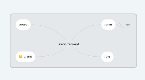 Mind Map: recrutement