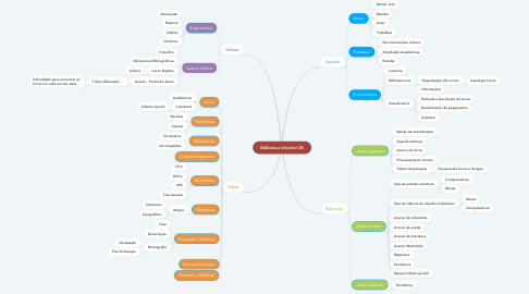 Mind Map: Biblioteca Uniritter ZS