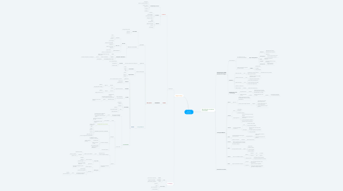 Mind Map: Proyecto BioSystems