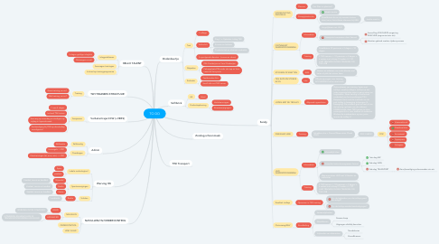 Mind Map: Onboarding