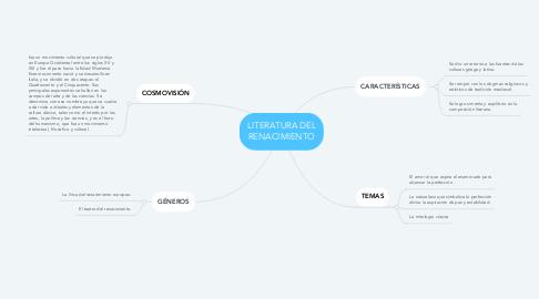 Mind Map: LITERATURA DEL RENACIMIENTO