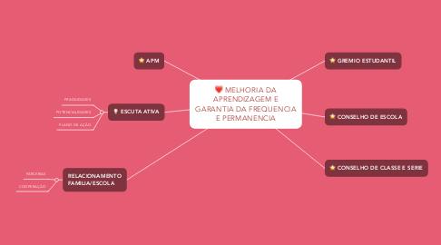 Mind Map: MELHORIA DA APRENDIZAGEM E GARANTIA DA FREQUENCIA E PERMANENCIA