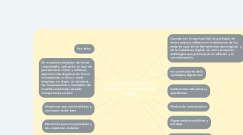 Mind Map: Impacto de pertenecer de pertenecer a la ciudadania digital