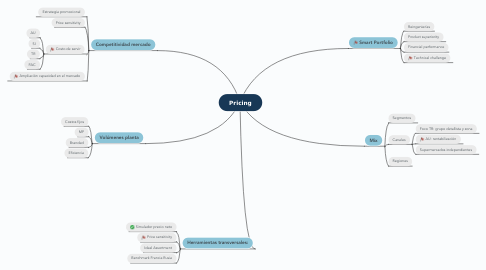 Mind Map: Pricing