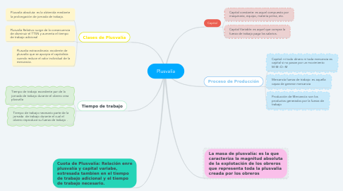 Mind Map: Plusvalía