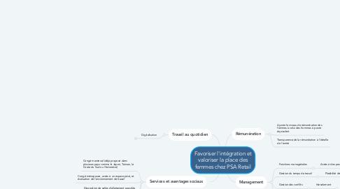 Mind Map: Favoriser l'intégration et valoriser la place des femmes chez PSA Retail