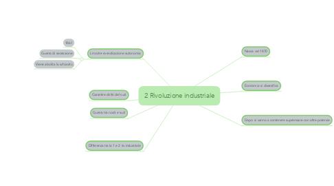 Mind Map: 2 Rivoluzione industriale