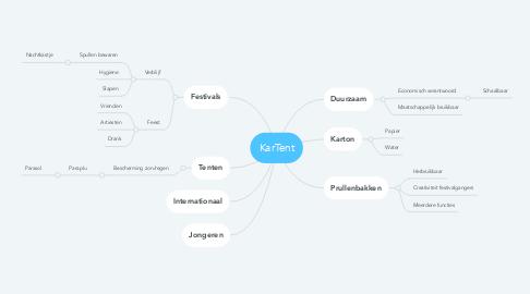 Mind Map: KarTent