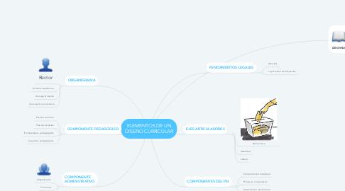 Mind Map: ELEMENTOS DE UN DISEÑO CURRICULAR