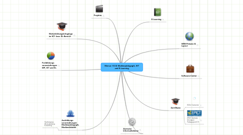 Mind Map: Menue: V2.0) Medienpädagogik, IKT und E-Learning