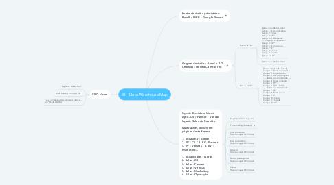 Mind Map: BI – Data Warehouse Map