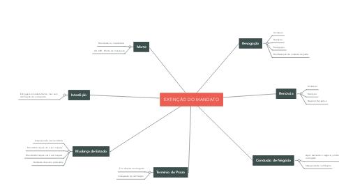 Mind Map: EXTINÇÃO DO MANDATO