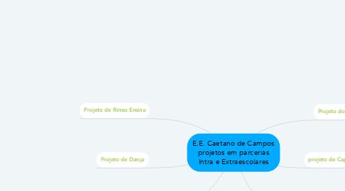 Mind Map: E.E. Caetano de Campos projetos em parcerias Intra e Extraescolares