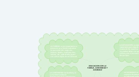 Mind Map: EDUCACION CON LA FAMILIA, COMUNIDAD Y SOCIEDAD