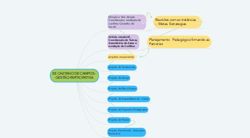 Mind Map: EE CAETANO DE CAMPOS - GESTÃO PARTICIPATIVA