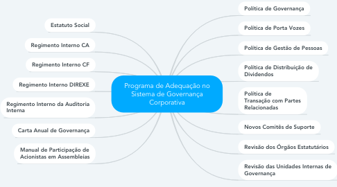 Mind Map: Programa de Adequação no Sistema de Governança Corporativa