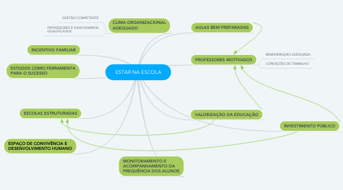 Mind Map: ESTAR NA ESCOLA