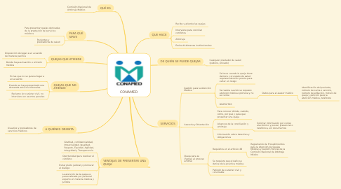 Mind Map: CONAMED