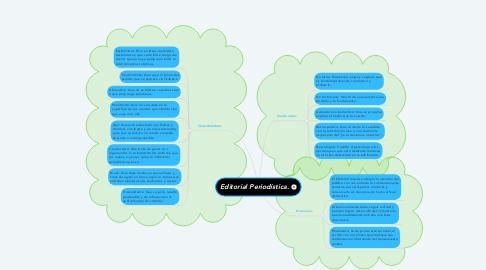 Mind Map: Editorial Periodística.