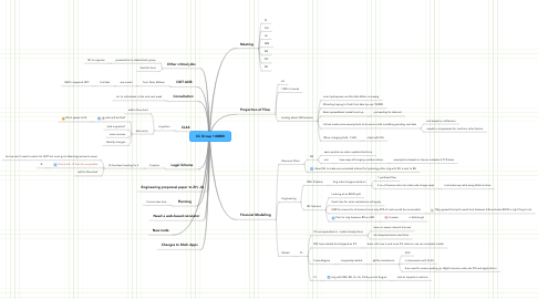 Mind Map: CC Group 140808