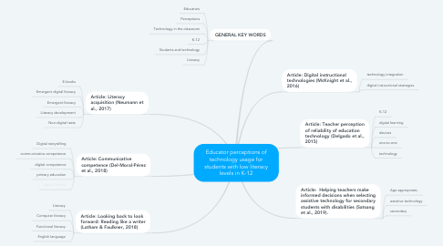 Mind Map: Educator perceptions of technology usage for students with low literacy levels in K-12