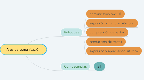 Mind Map: Area de comunicación