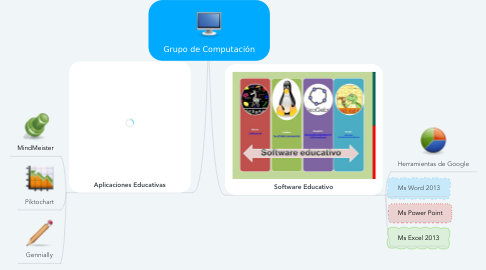 Mind Map: Grupo de Computación