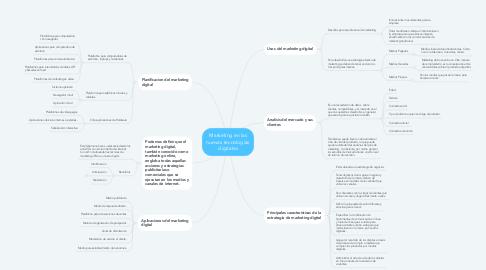 Mind Map: Marketing en las nuevas tecnologías digitales