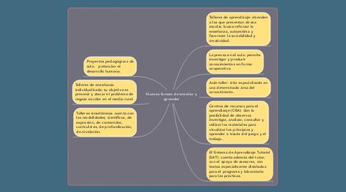 Mind Map: Nuevas formas de enseñar y aprender