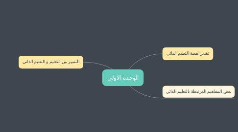 Mind Map: الوحدة الاولى