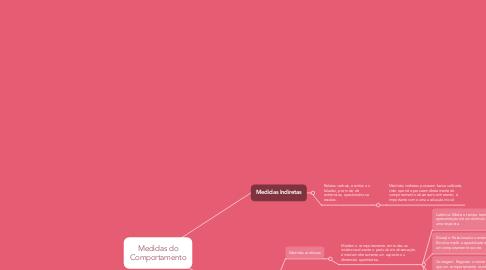 Mind Map: Medidas do Comportamento