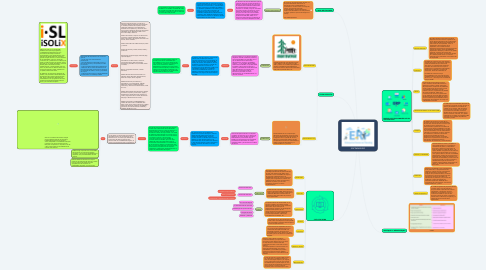 Mind Map: SOFTWARE ERP